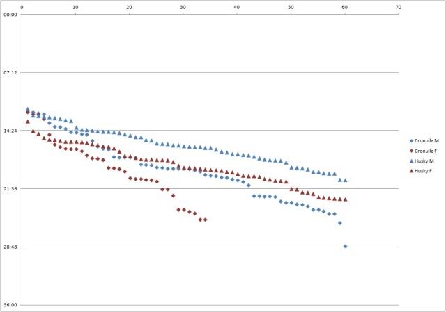 Husky Analysis